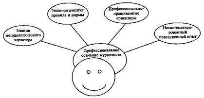 кодекс профессиональной этики журналистов: